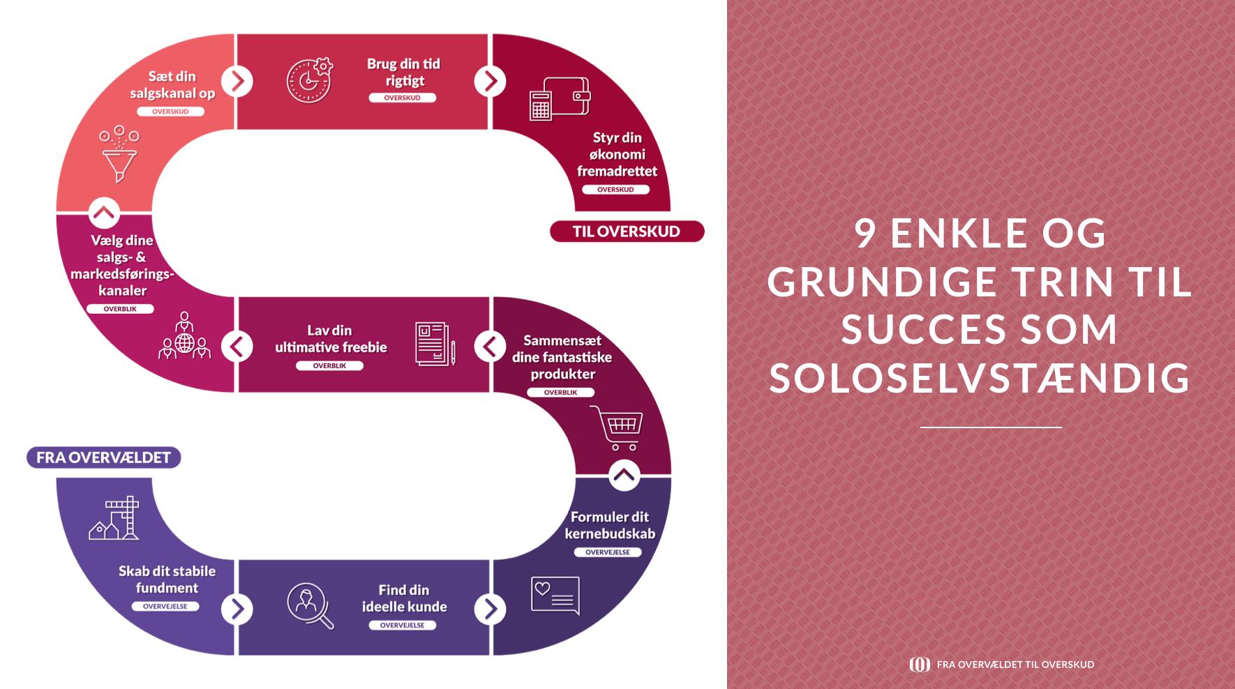 9 enkle og grundige trin til succes som soloselvstændig
